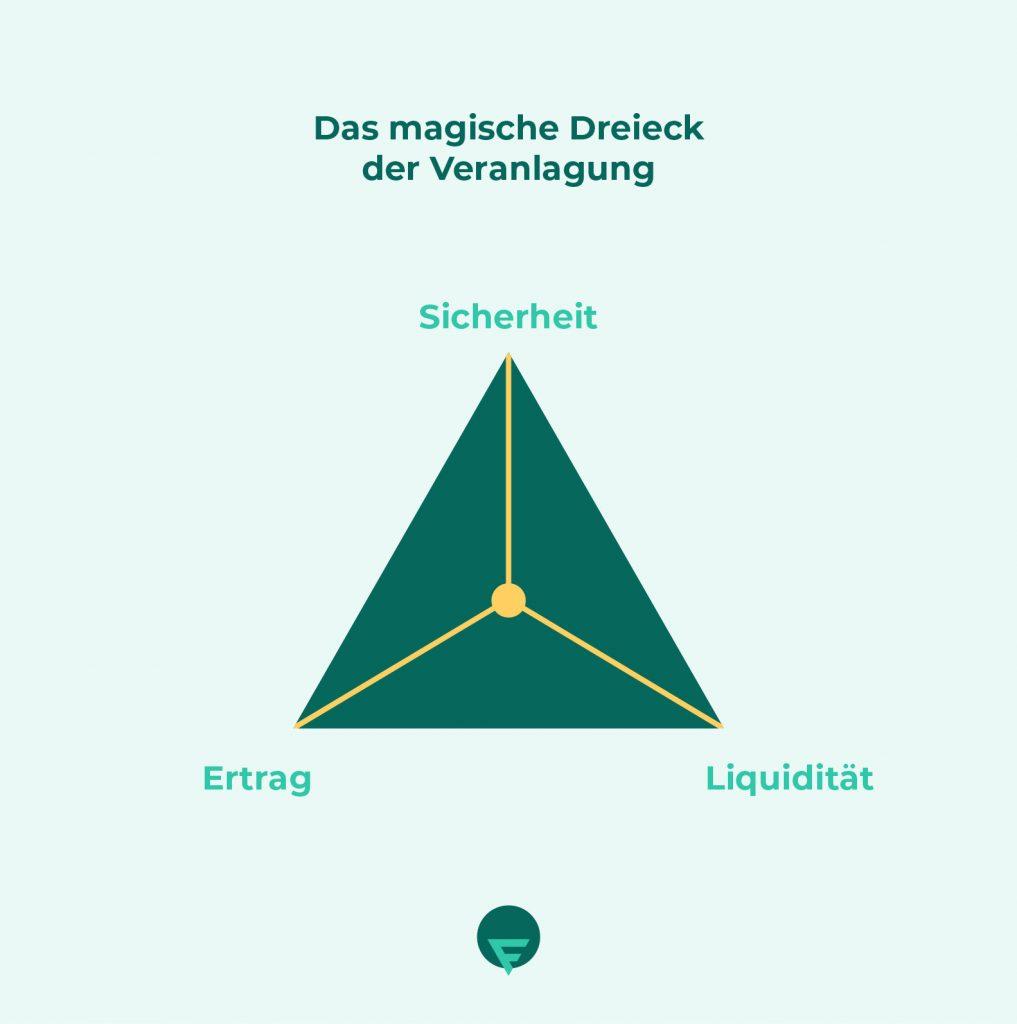 Infografik_magisches-Dreieck
