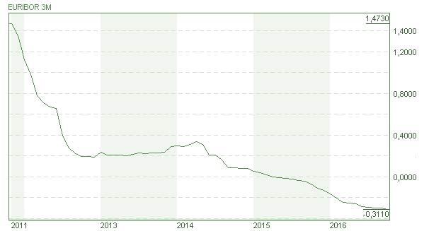 euribor-3m-chart