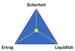 Das magische Dreieck der Veranlagung