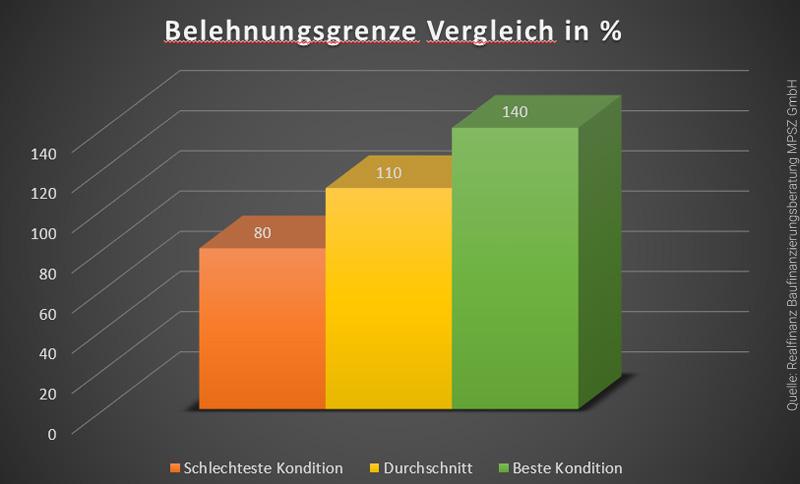 belehnungsgrenze-immobilienkredit-vergleich-infografik