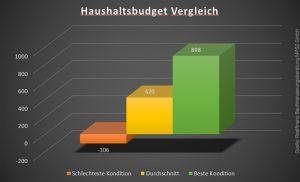 Immobilienkredit – der große Vergleich für Österreich
