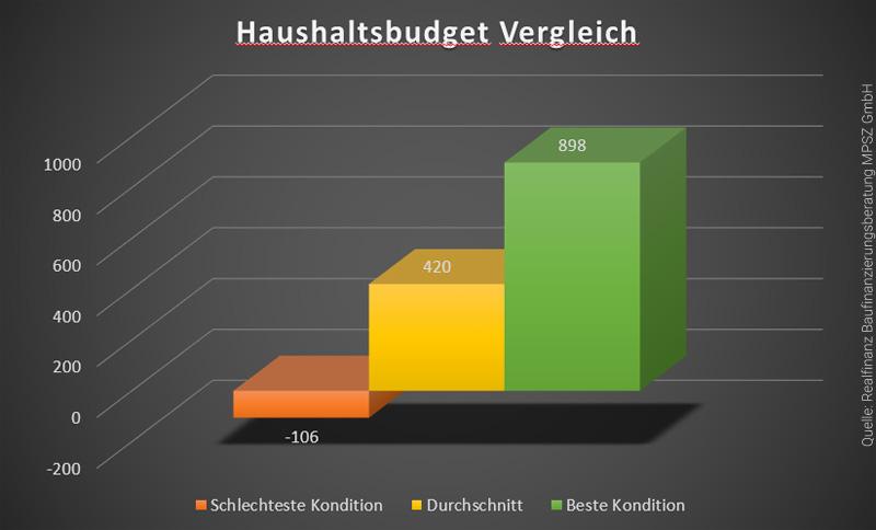 haushaltsbudget-immobilienkredit-vergleich-infografik