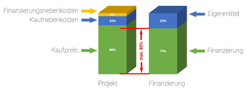 infografik-beleihungsgrenze-immobilienkredit-alter