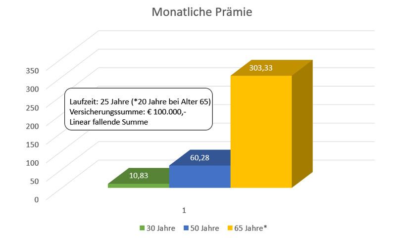 infografik-lebensversicherung-immobilienkredit-alter