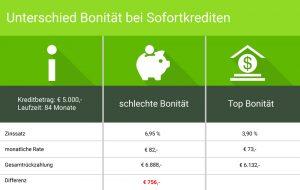 Sofortkredit in Österreich – ein Ratgeber