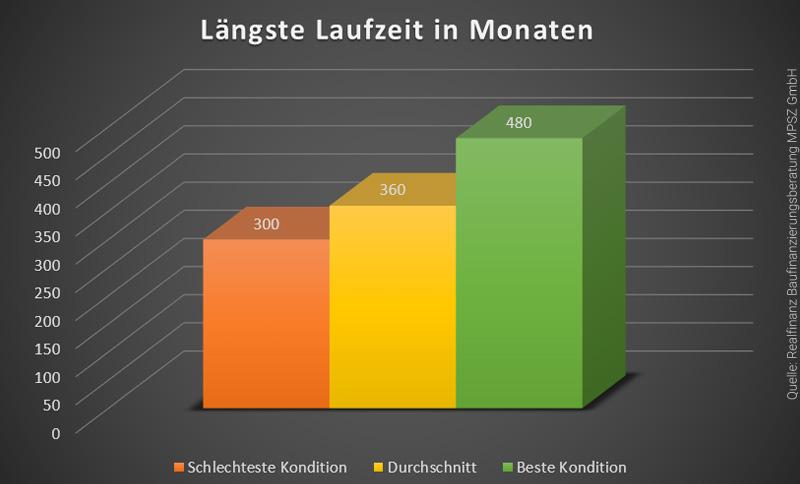laufzeit-immobilienkredit-vergleich-infografik
