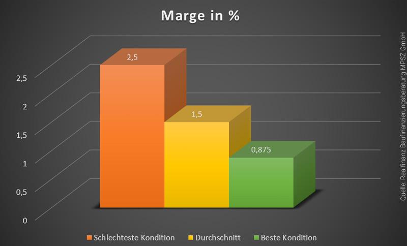 marge-immobilienkredit-vergleich-infografik