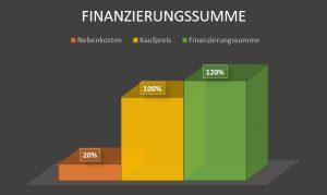 Finanzierungssumme-Hauskauf