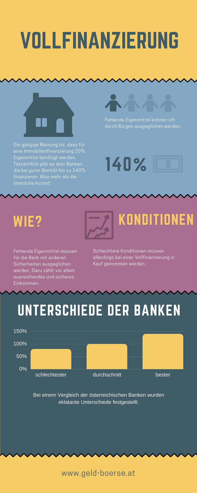 VOLLFinanzierung-infografik