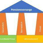 Pensionsvorsorge in Österreich – sinnvoll oder unnötig?
