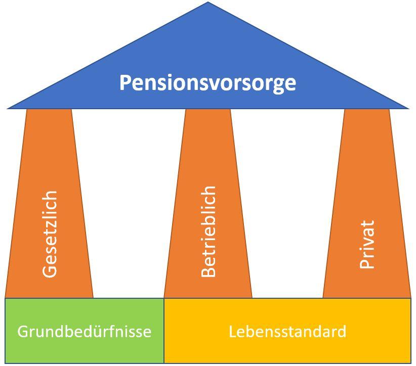 pensionsvorsorge-sauelen