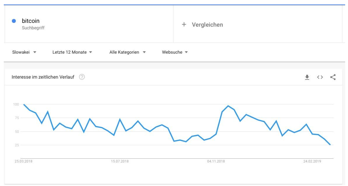 Bitcoin Trends Slowakei