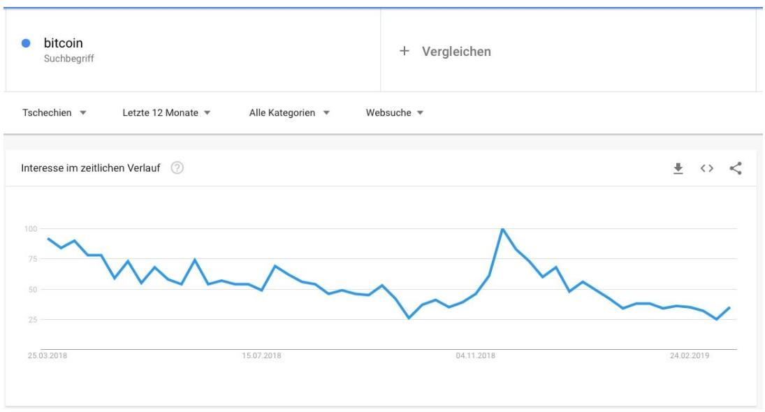 Bitcoin Trend Tschechien