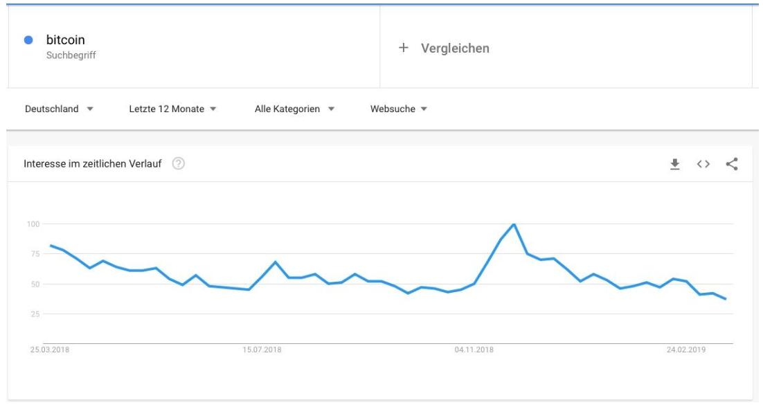 Bitcoin Trend Deutschland