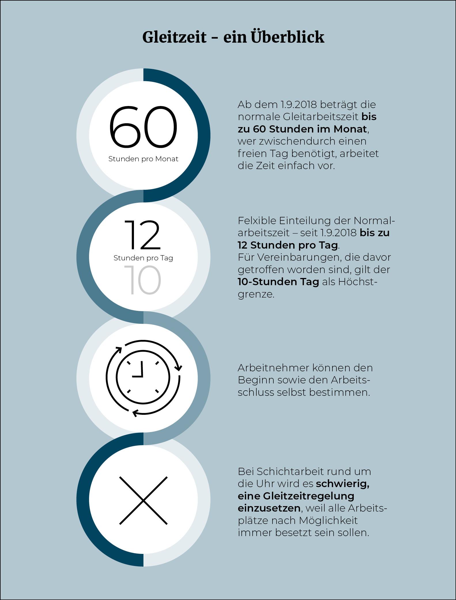 Infografik_Gleitzeit