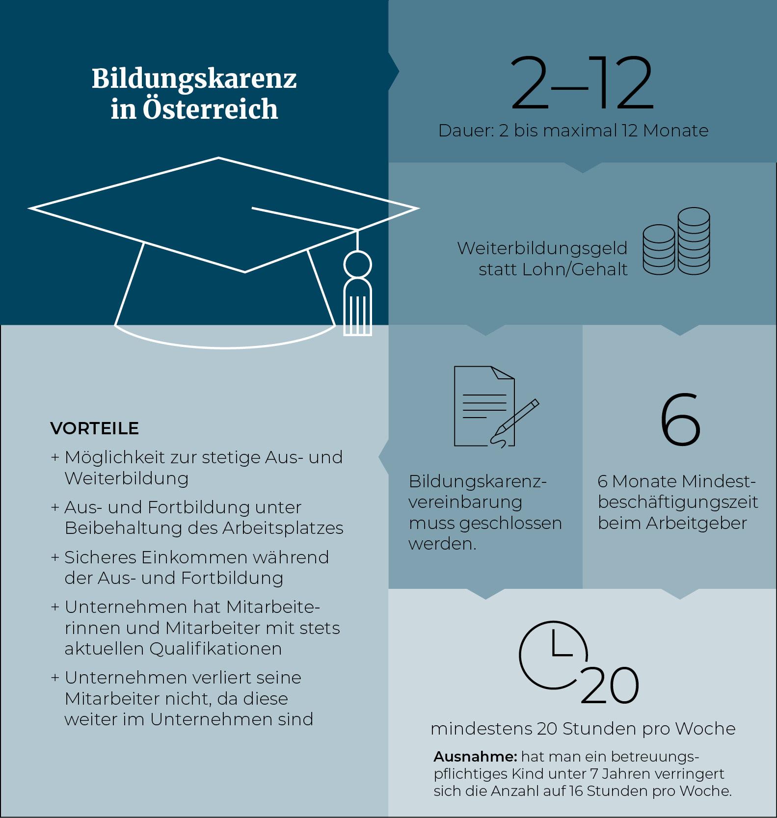 Infografik_Bildungskarenz