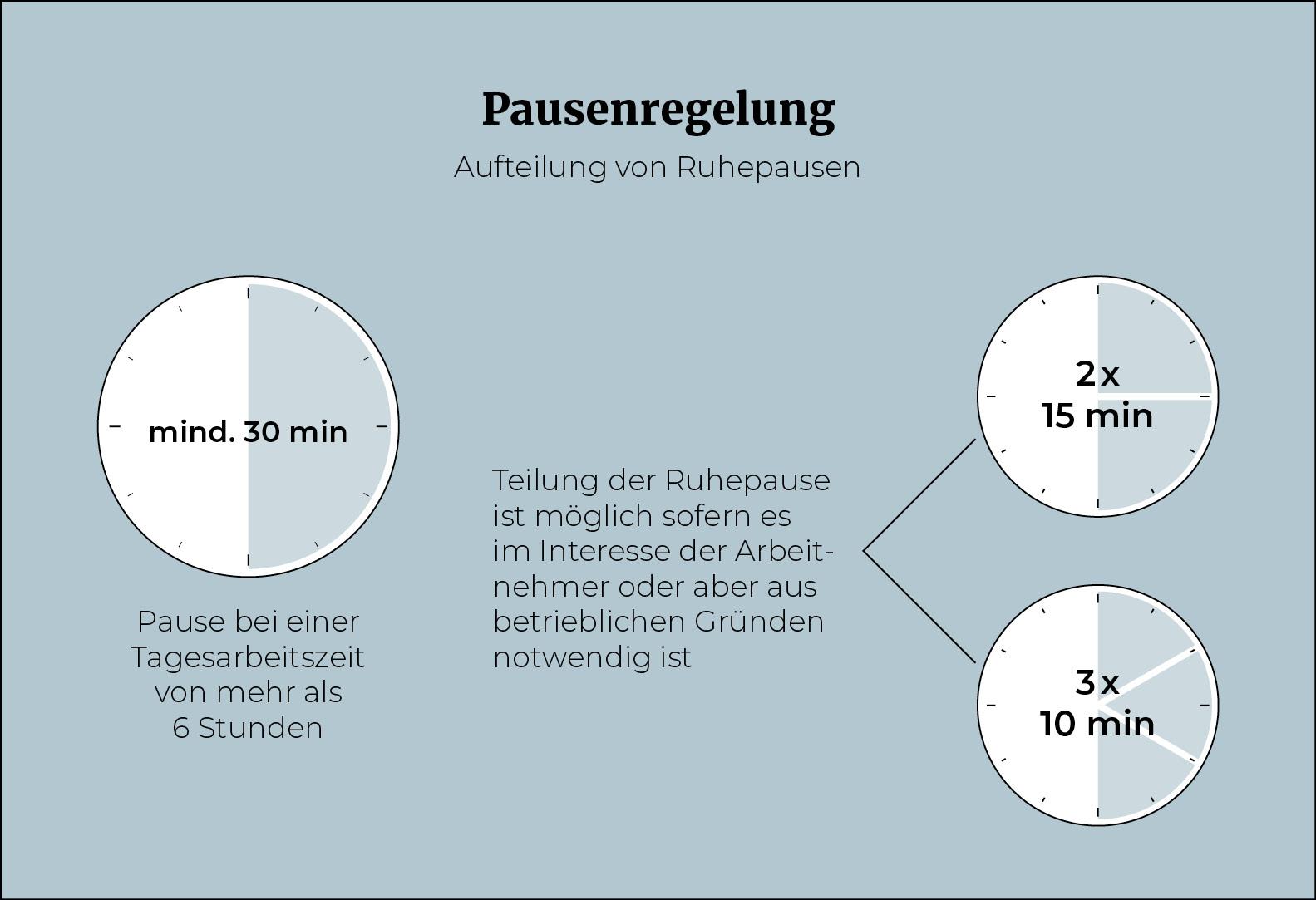 Infografik_Teilen-von-Ruhepausen