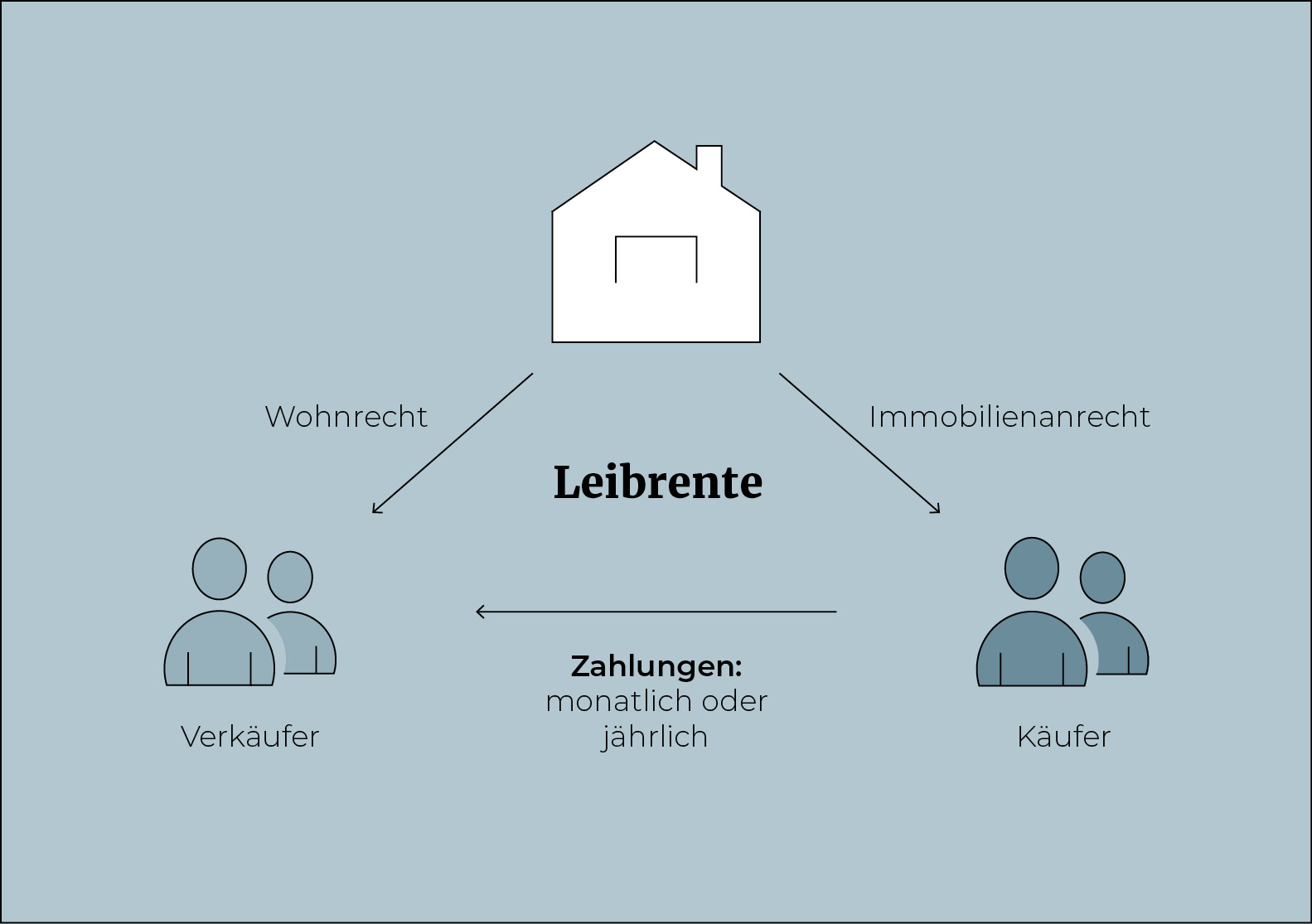 Leibrente_Infografik