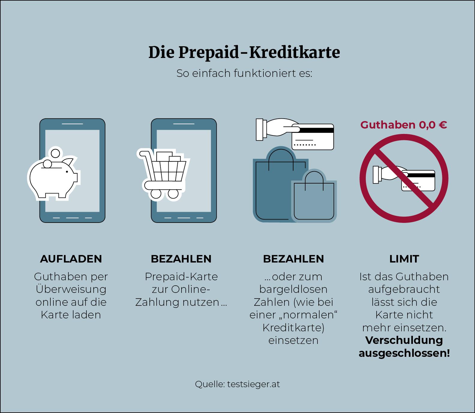 Prepaid_Kreditkarte_Infografik