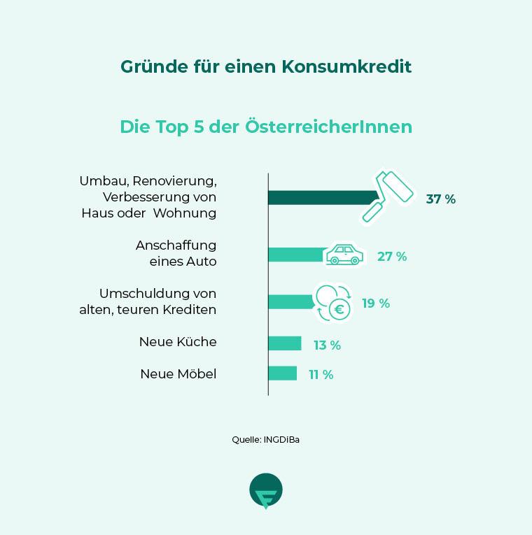 Infografik_Konsumkredit