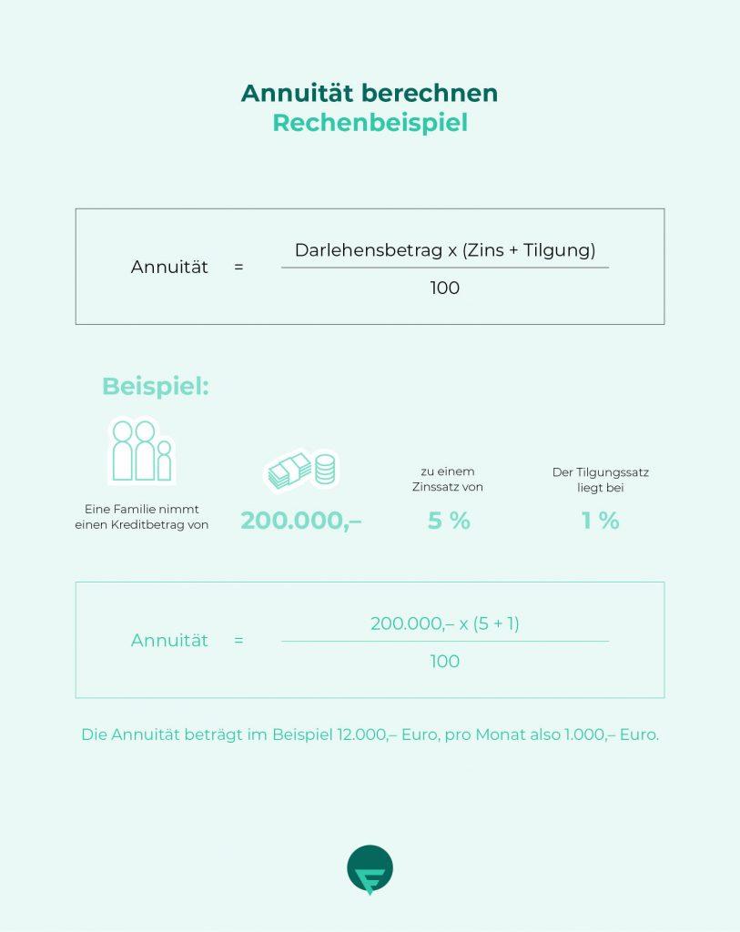 Infografik Annuitaet berechnen