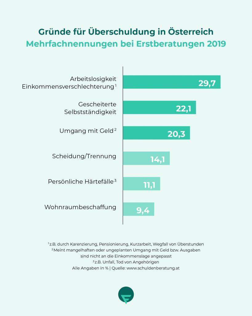 Gründe für Überschuldung in Österreich