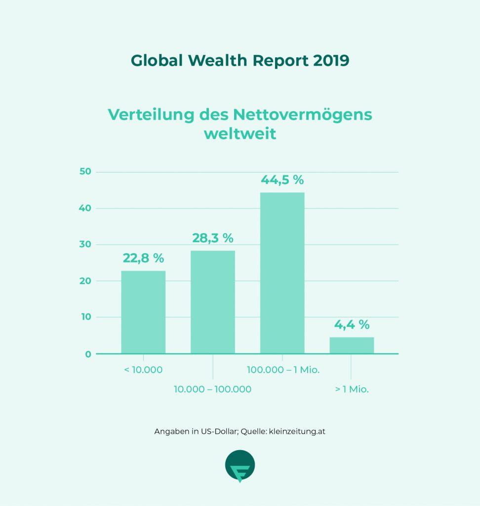 Verteilung des Nettovermoegens weltweit - global wealth report 2019