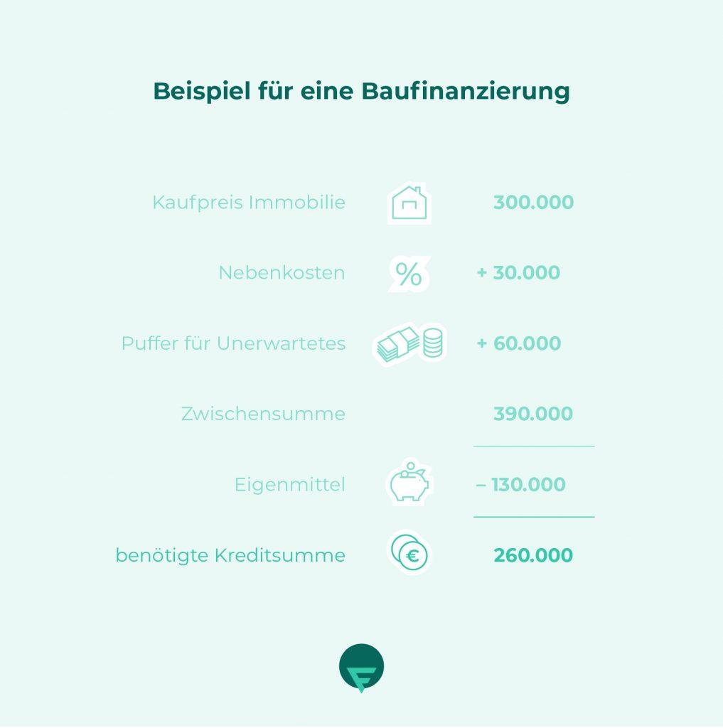 Infografik Beispiel-Baufinanzierung